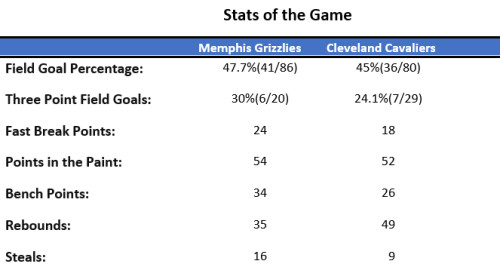 stats of the game grizz at cavs