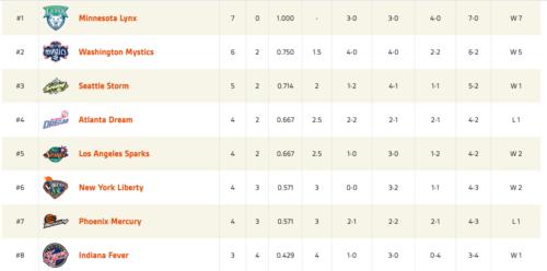 WNBA Standings 6/7/17